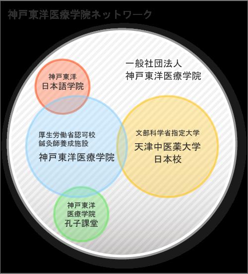 神戸東洋医療学院ネットワーク